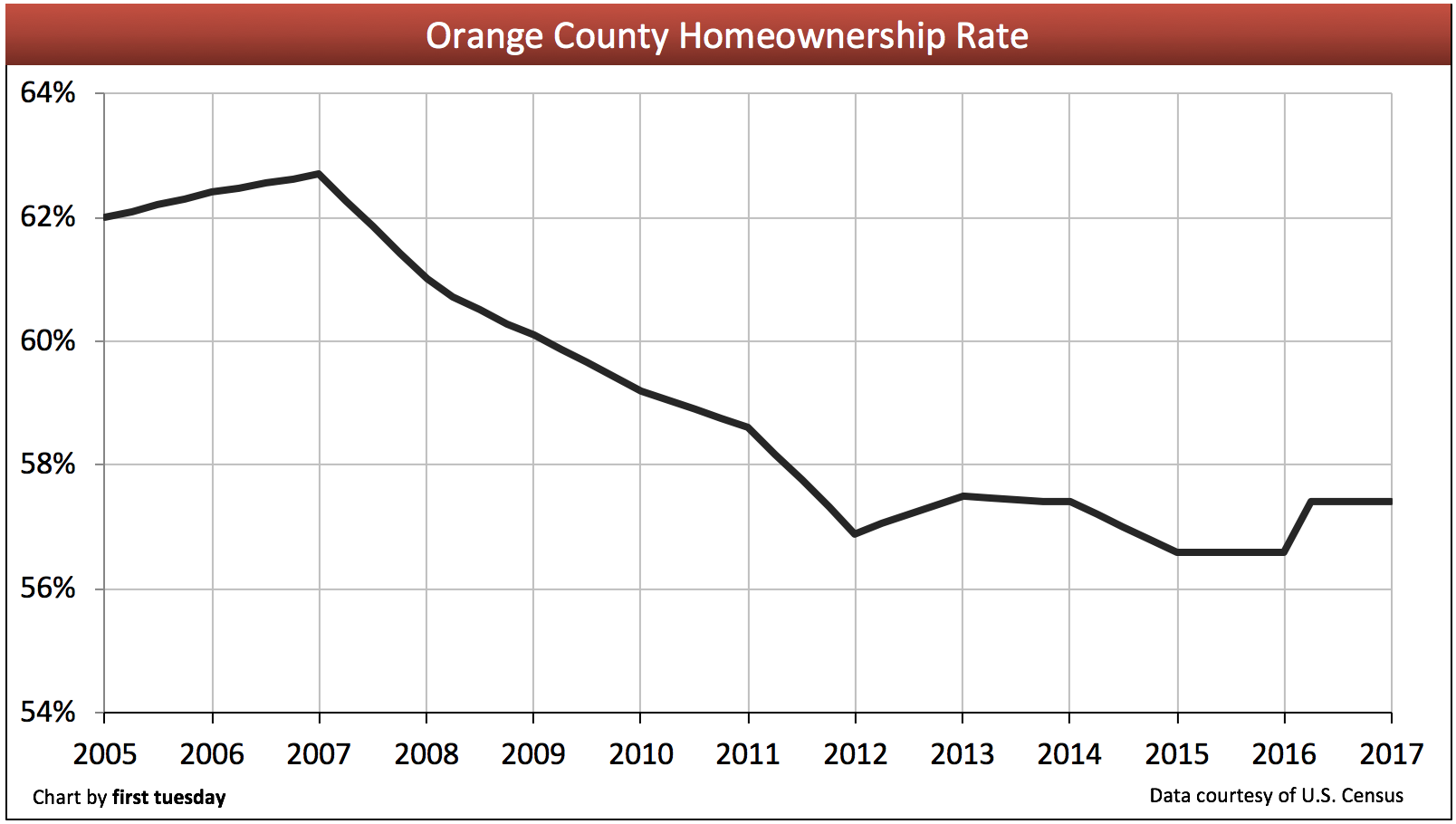 Orange County housing indicators | first tuesday Journal