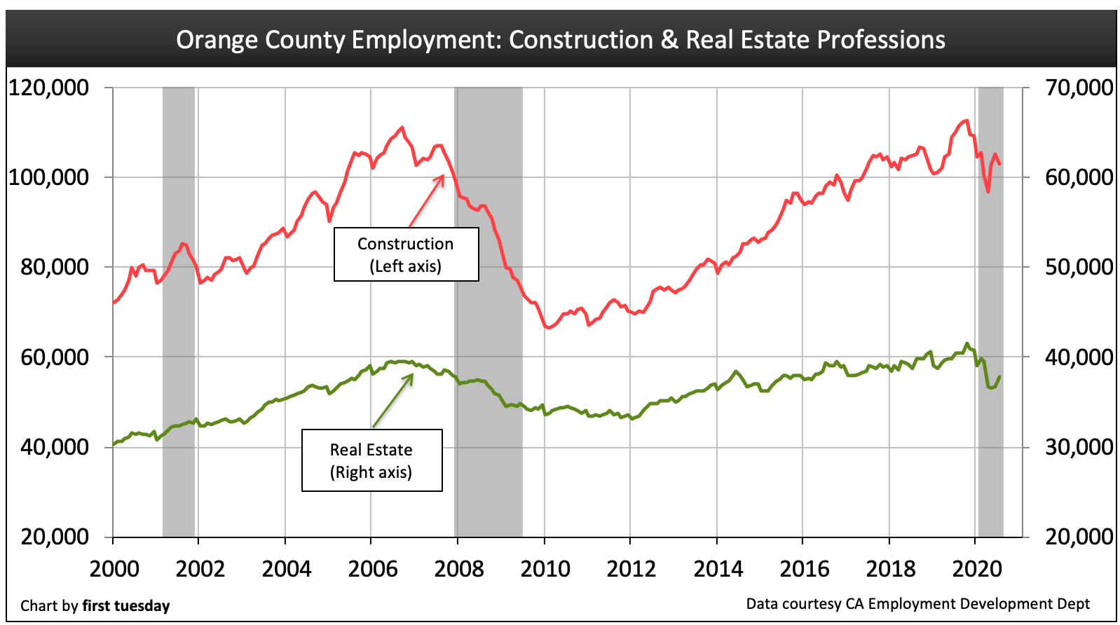 Real estate investment jobs orange county does dow affect forex