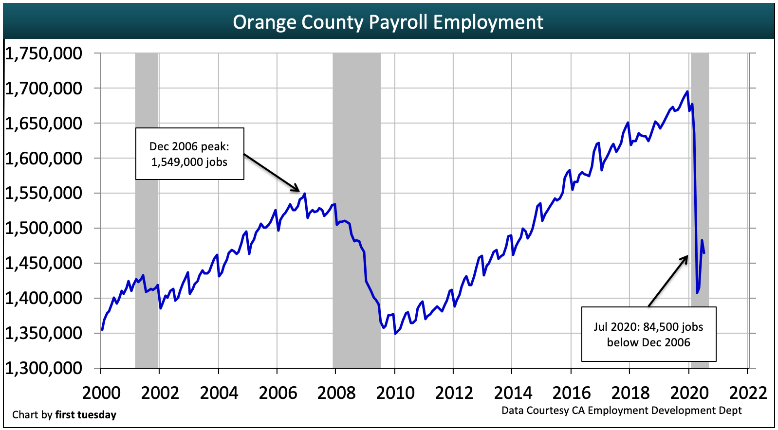 Real estate investment jobs orange county differenzierung vs diversification of investments