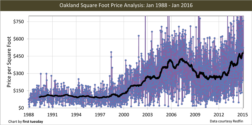Oakland-1988-2016