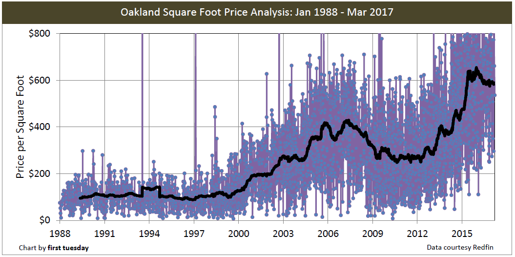 oakland-price-sq-ft-1988-2017