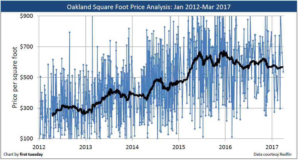 oakland-price-sq-ft-2012-2017
