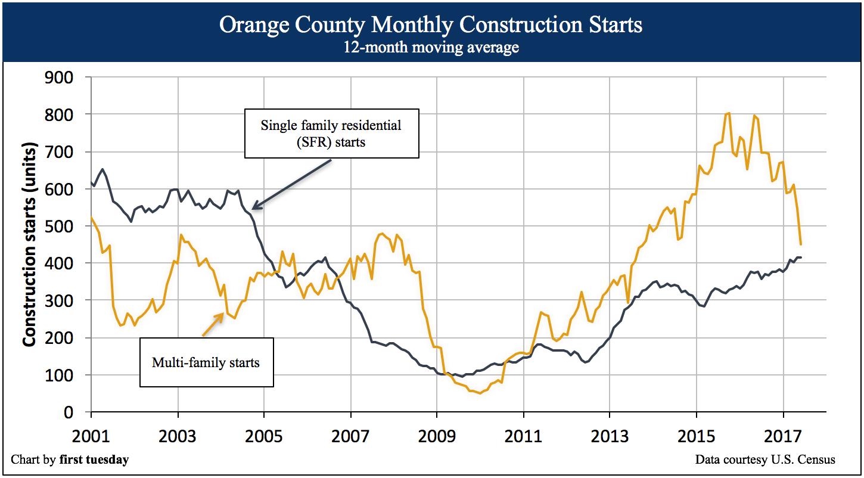 orange-county-construction-nov-2017