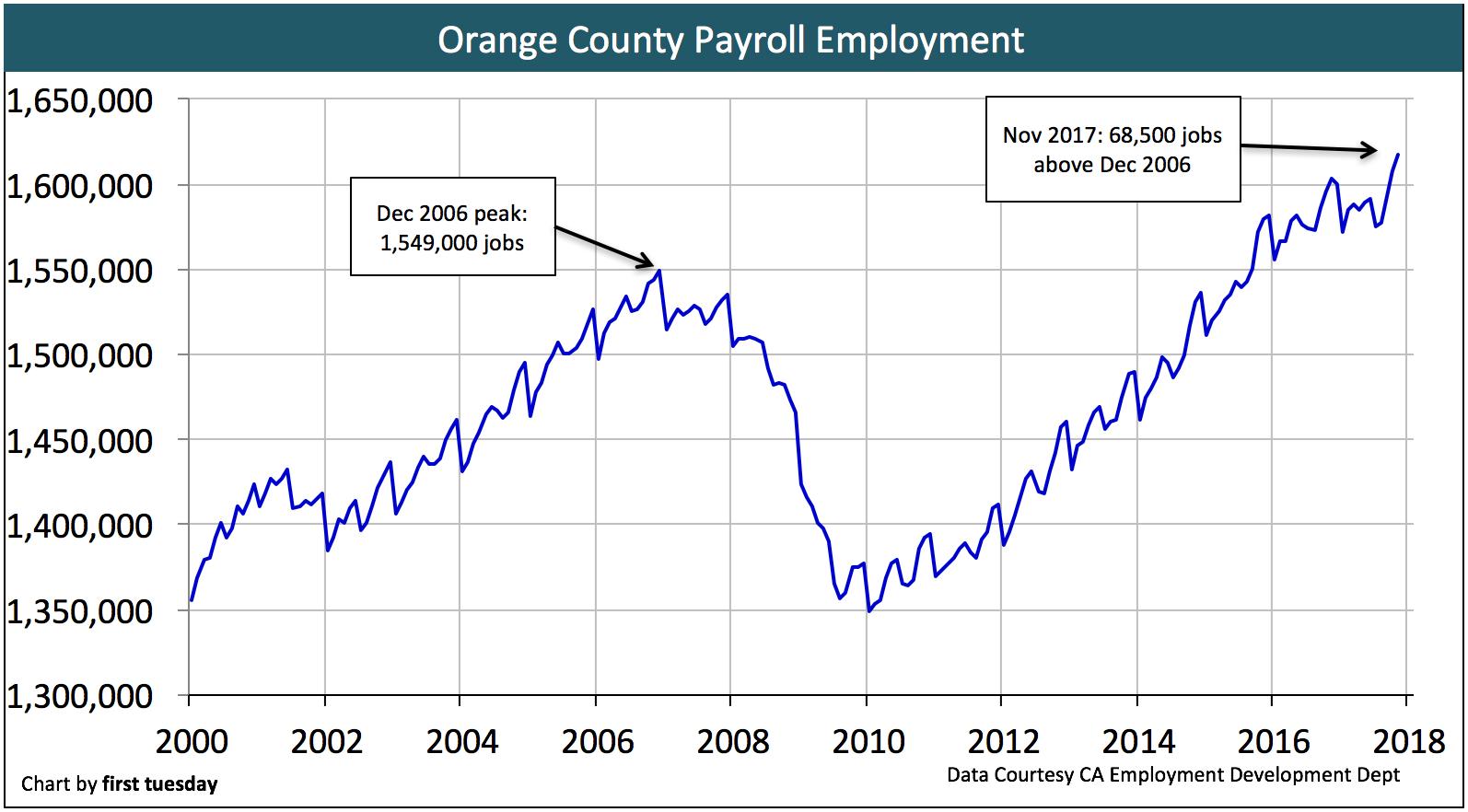 orange-county-employment-nov-2017
