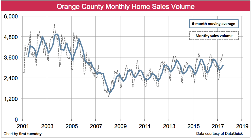 orange-county-home-sales-volume-jun-2017