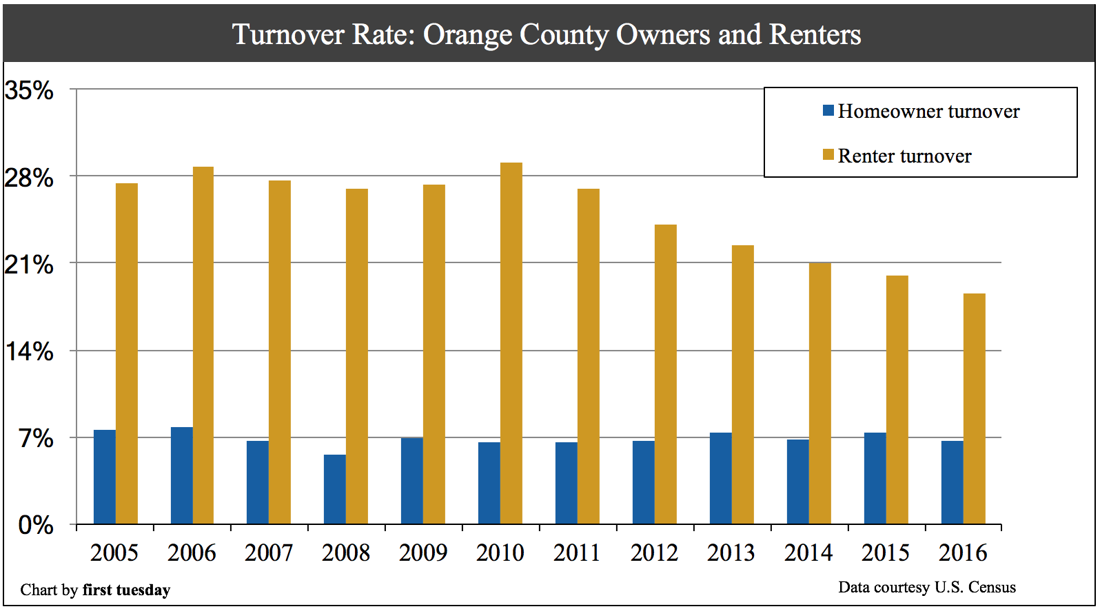 orange-county-home-turnover-2016