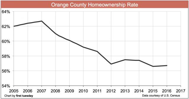 orange-county-homeownership-2016