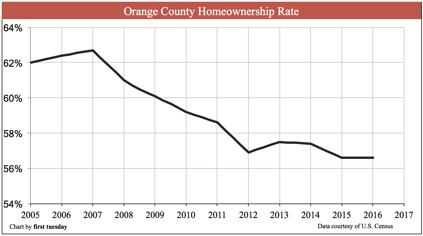 orange-county-homeownership-q3-2017