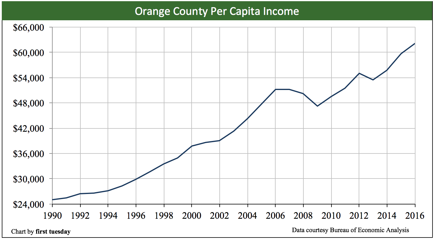 orange-county-per-capita-income-2016
