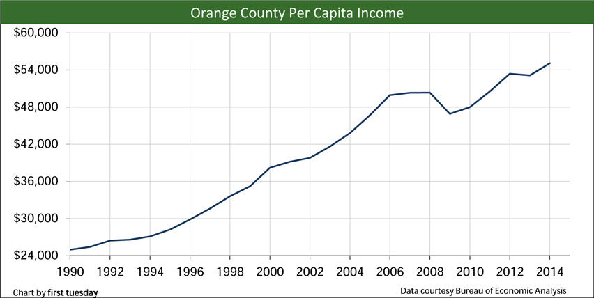 Orange-County-Per-capita-income