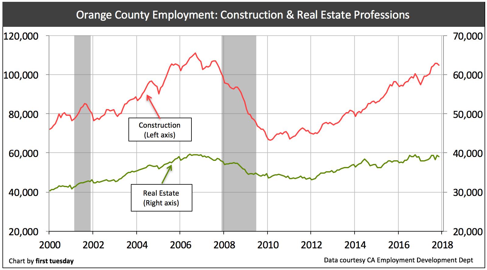 orange-county-re-construction-jobs-nov-2017