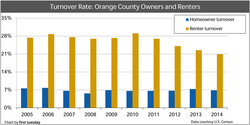 Otange-County-Turnover-rates