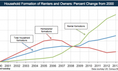 Owners-Renters-HouseholdFormations