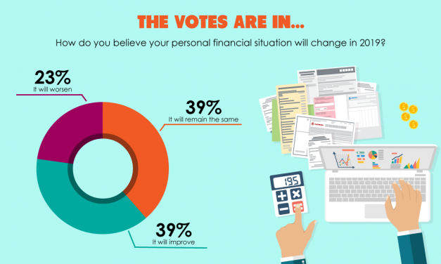 The votes are in: Declining financial optimism reflects the coming recession