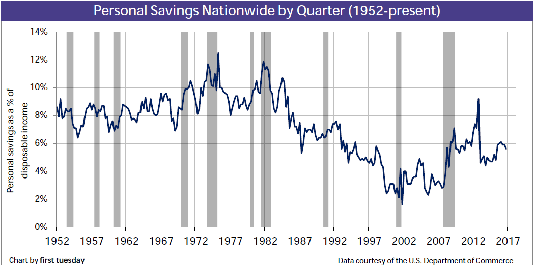 Personal savings nationwide