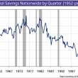 Personal-Savings-Nationwide-1952-present