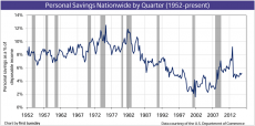 Personal Savings Nationwide, 1952-present