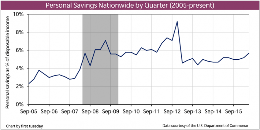 Personal Savings Nationwide Q1 2016