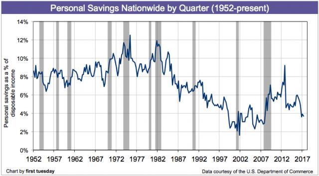 personal-savings-q2-2017