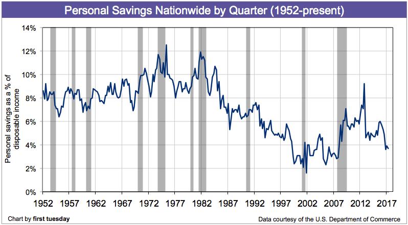 Personal savings nationwide