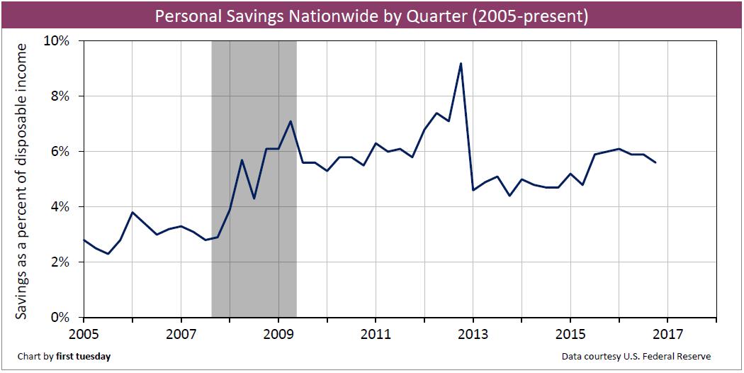 personal-savings-quarterly-2017