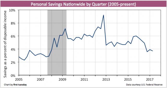 personal-savings-quarterly-q2-2017
