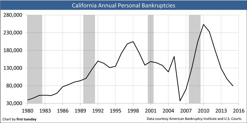 Chart: Personal Bankruptcies