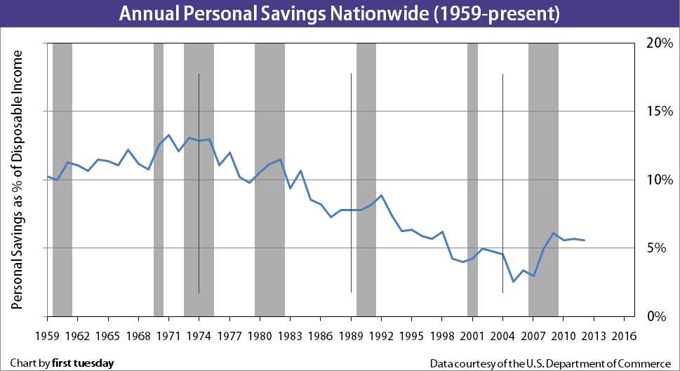 personal savings rate since 1952