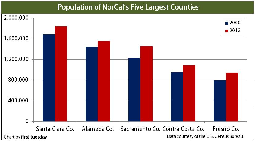 Population-NorCal