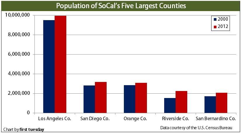 Population-SoCal
