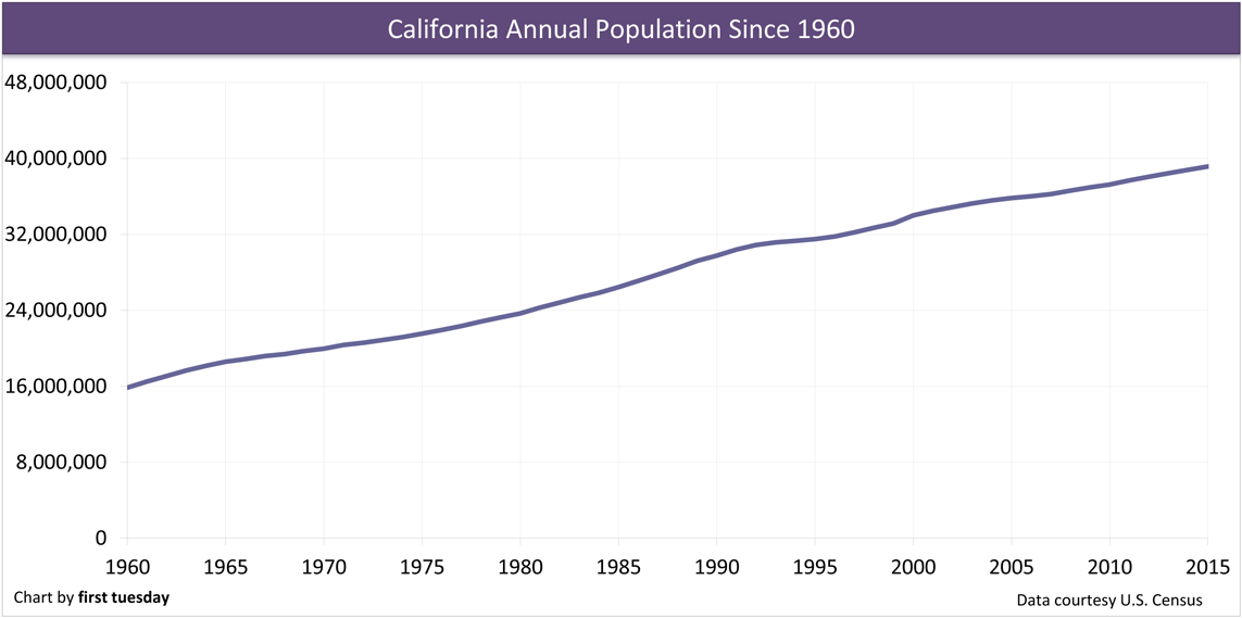 Population-growth-California