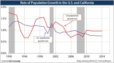 PopulationGrowth-CA-US