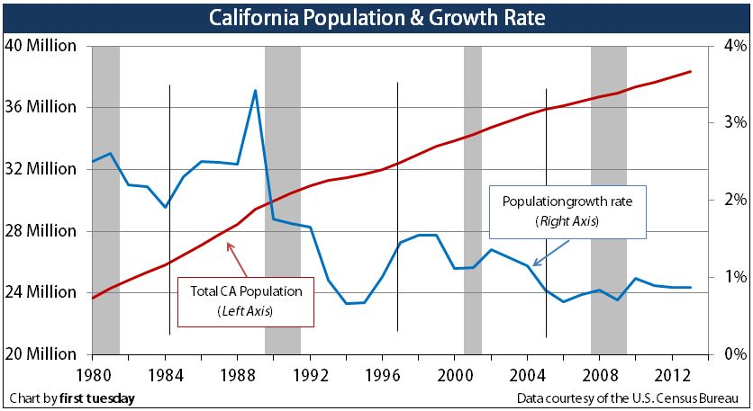 PopulationGrowth-CA