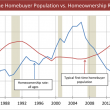 Potential-First-Time-Homebuyers-Homeownership