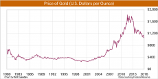 Price of gold 1980-present
