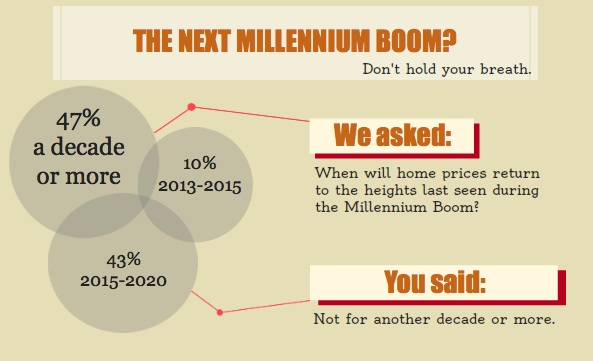 The votes are in: the next Millennium Boom is far, far away