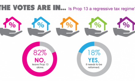 The votes are in: Prop 13 maintains loyal following