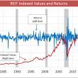 Chart: REIT