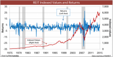 REIT indexed values and returns
