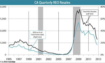 REO resales in CA