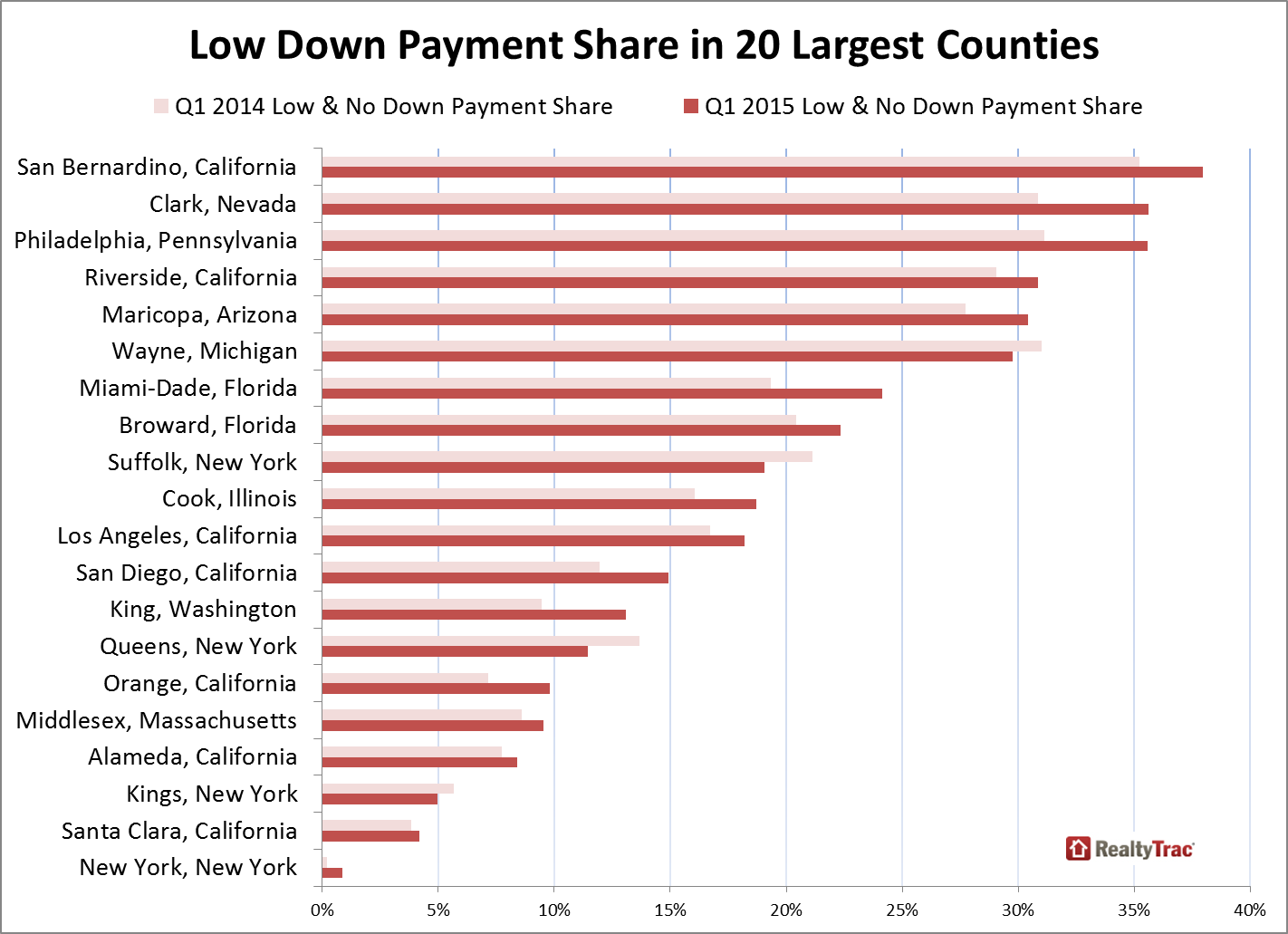 RealtyTrac down payment chart