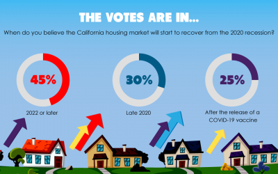 The votes are in: Housing market slated for a late recovery