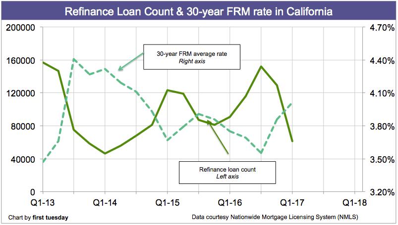 refinances-california-q1-2017