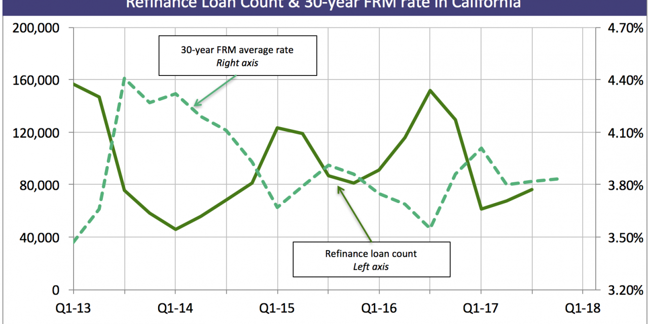 Refinances to fall following interest rate rise