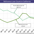refinances-rates