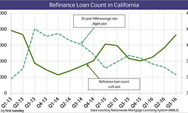 Refinances up while rates remain low
