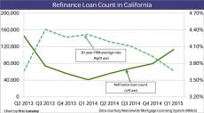 Refinances-rates