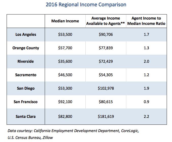 regional-income-comparison
