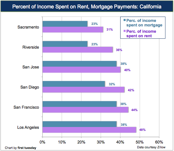 rent-mortgage-costs-income-california
