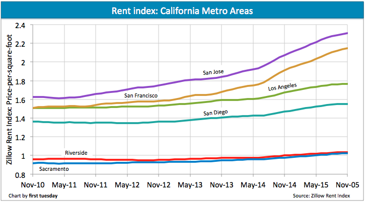 Rent increase slows in Q4 2015